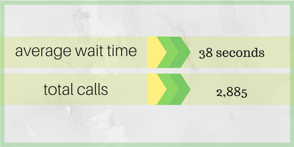 Average call wait time and total calls for april 2018